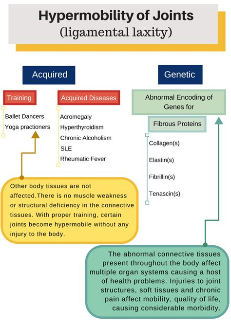 Hypermobility Syndrome India: JHS/H-EDS at a glance
