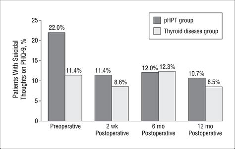 Parathyroidectomy, Elevated Depression Scores, and