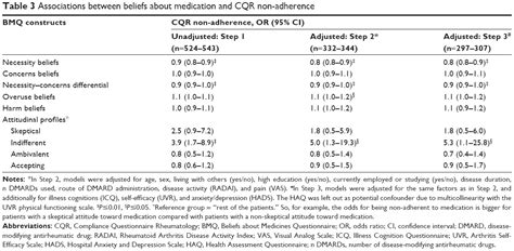 [Full text] Perceived need to take medication is