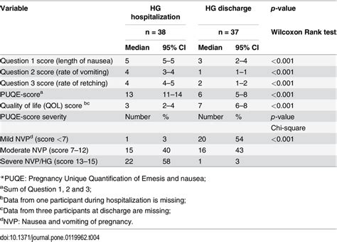 PUQE*-24-scores from women with Hyperemesis Gravidarum (HG