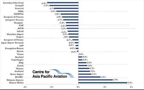 Asia Pacific airport shares mixed, Europe on hold – Share