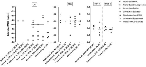 Responsiveness and MCID Estimates for CAT, CCQ, and HADS