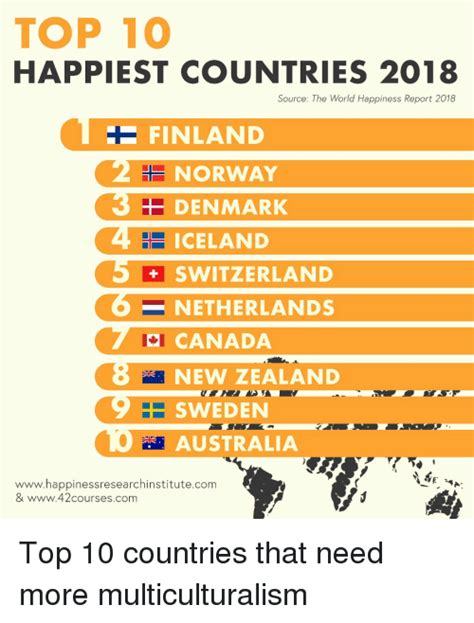 TOP 10 HAPPIEST COUNTRIES 2018 Source the World Happiness