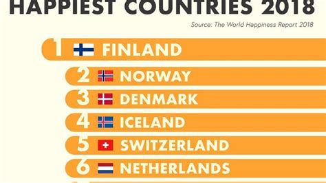 FINLAND HAPPIEST COUNTRY IN THE WORLD FOR 2018, WHERE DOES