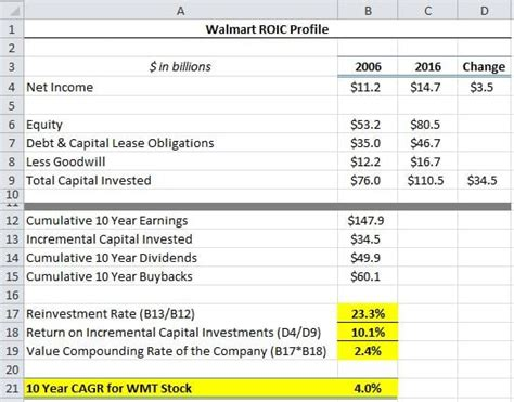 Return on Incremental Capital Investments: How To Calculate