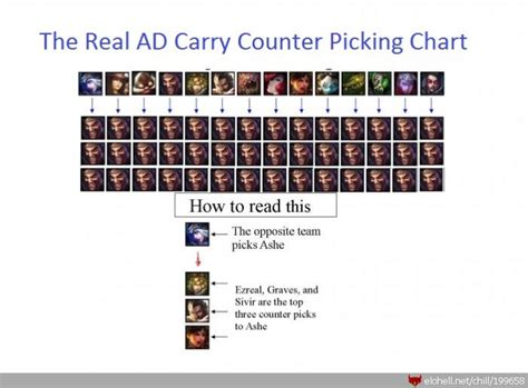 Chillout :: Real ADC counter Picking Chart